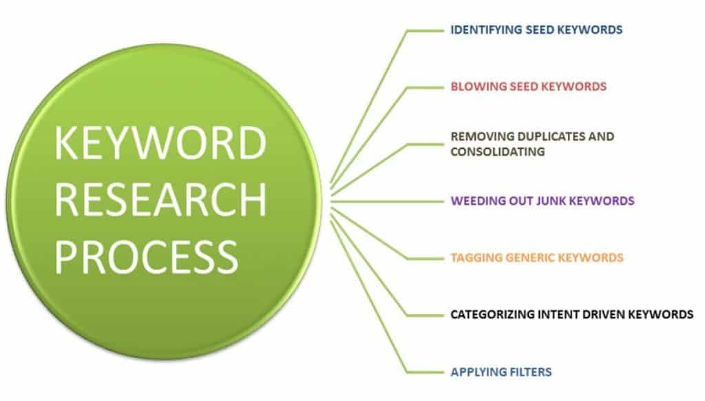 analiza słów